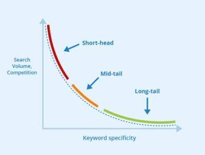 length of keyword